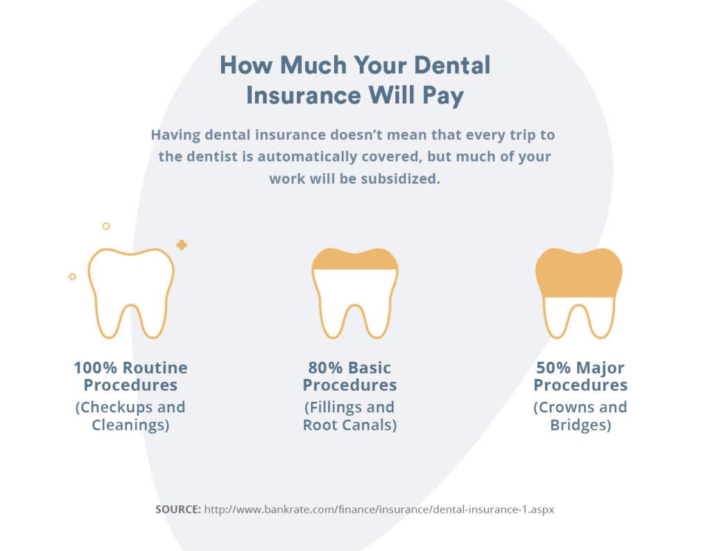 how to get dental insurance:what's covered