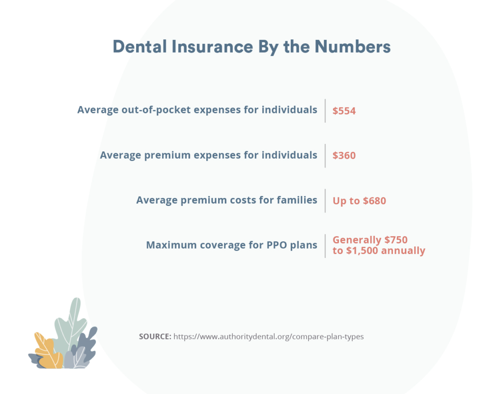 dental insurance by the numbers