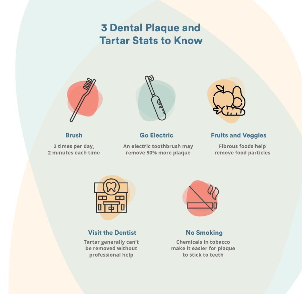 Dental plaque and tartar