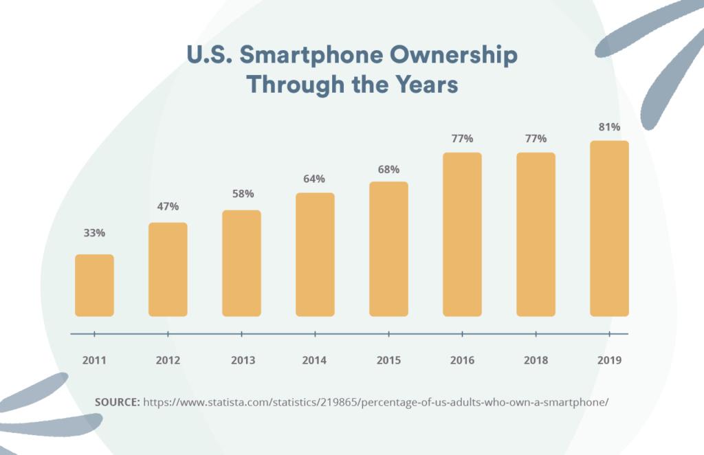 dental office marketing smartphone usage
