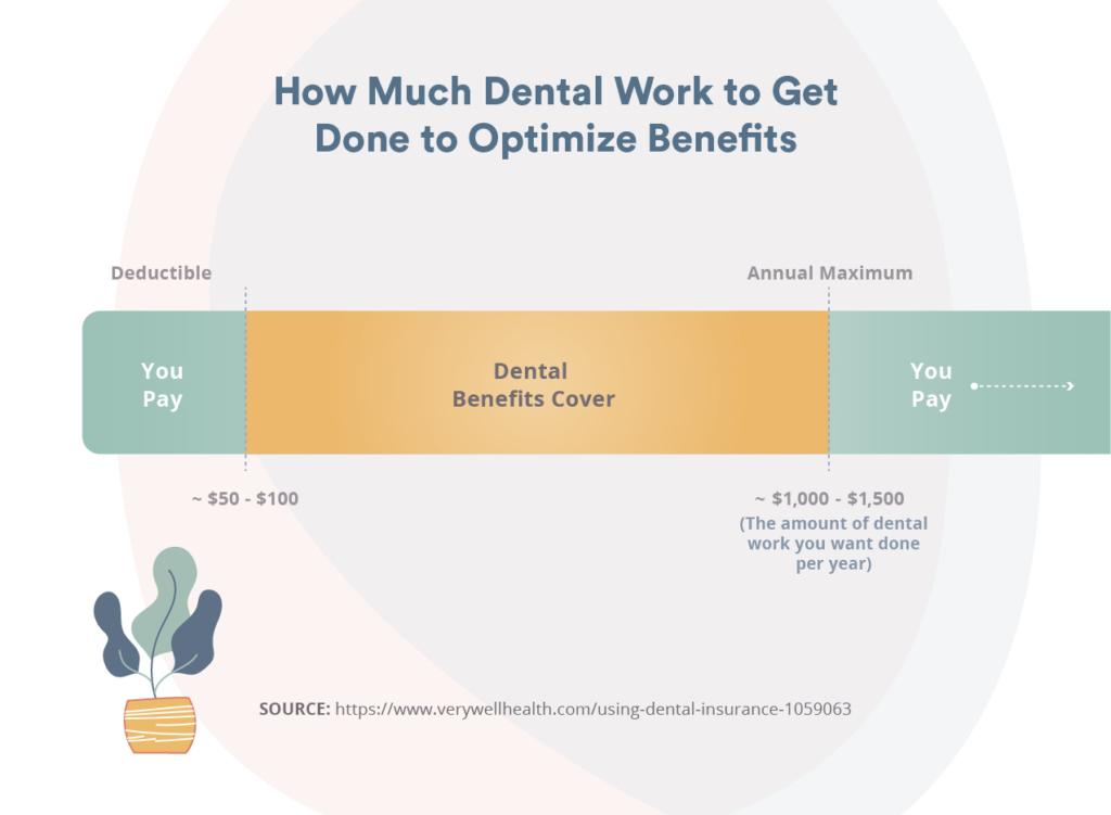 optimizing your dental benefits