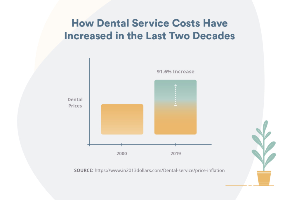How dental service costs have increased insurance
