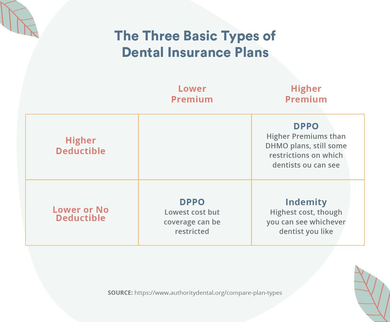 Three basic types of insurance plans