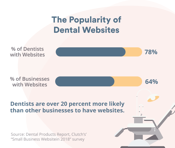 Popularity of dental websites