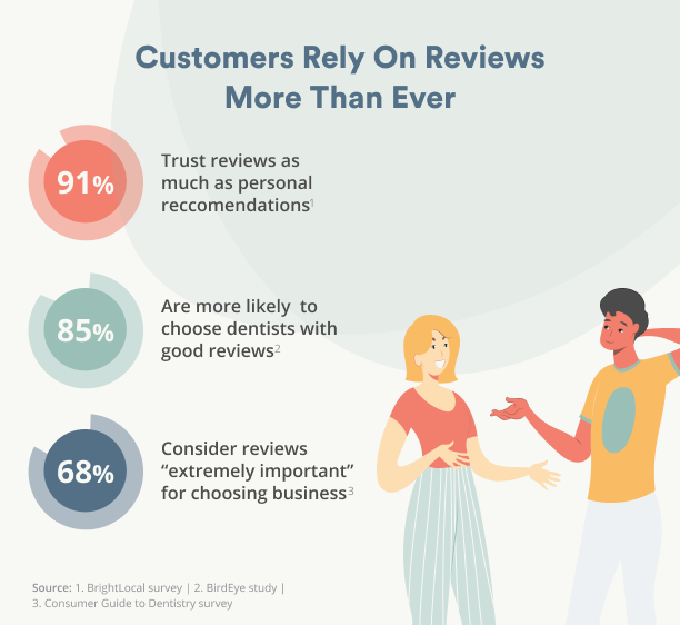 customers rely on reviews