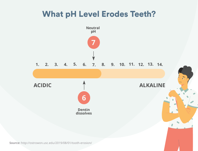tooth erosion and pH level